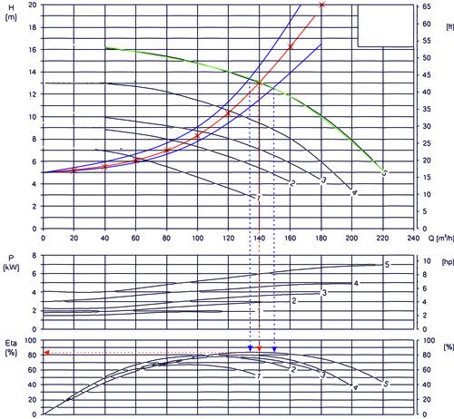 Umwälzpumpen Diagramm 03