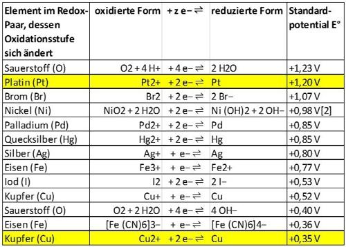 PBT 06 Bild 13 Tabelle 02