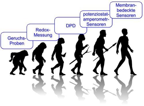 PBT 06 Bild 15 Evolution Chlormessung