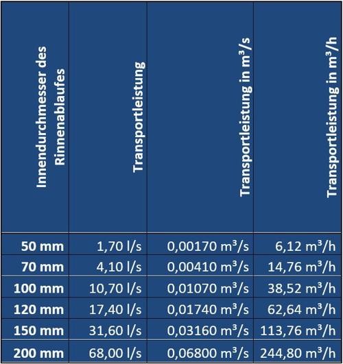 PBT 01 Tabelle 02