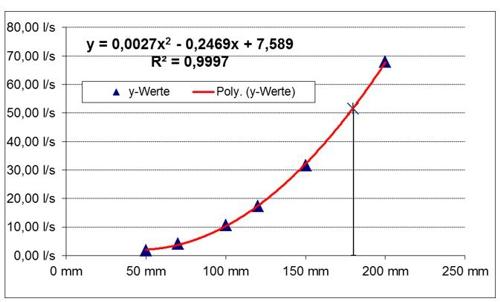 PBT 02 Bild 05 Diagramm