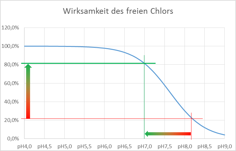 Filterverkeimung Abbildung 5 Darstellung wirksames freies Chlor