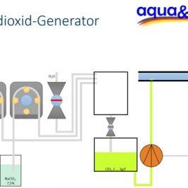Beitragsbild aus Animation Chlordioxid Generator