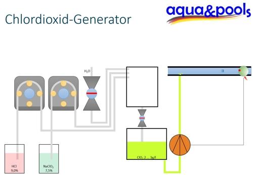 Tutorial Chlordioxid-Generator