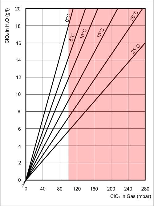 Diagramm Explosionsgefahr