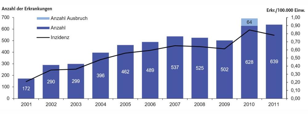 Statistik Legionellen Erkrankungen bis 2011 1000