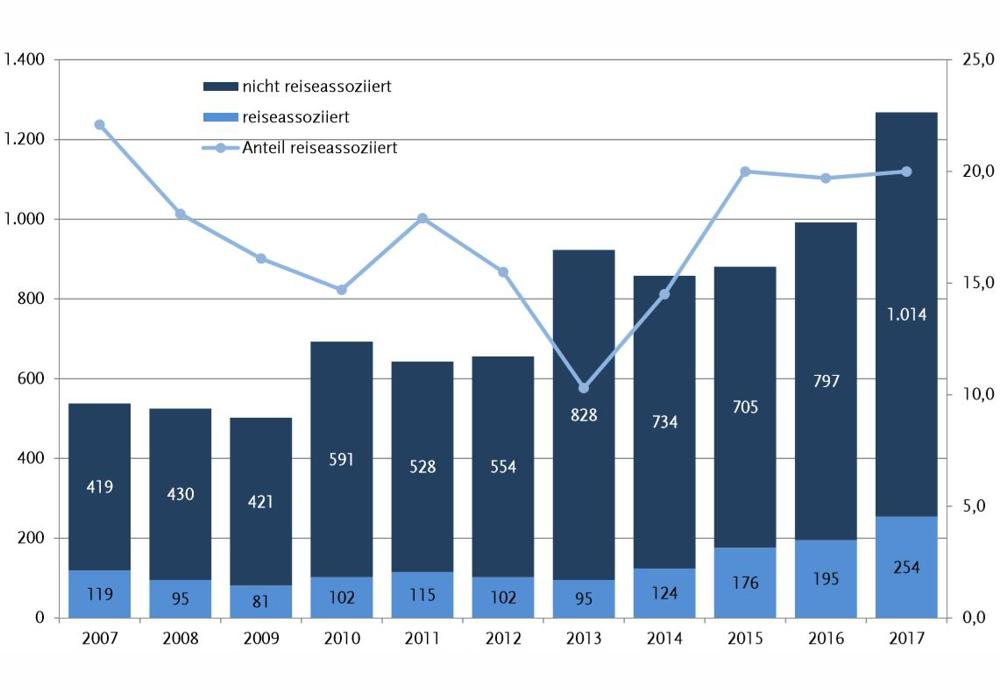 Statistik Legionellen Erkrankungen bis 2017 1000
