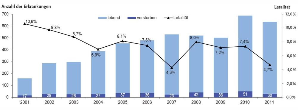 Statistik Legionellen Todesfälle bis 2011 1000