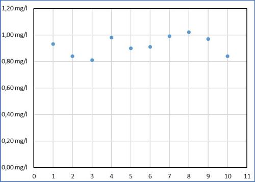 Kalibrieren Diagramm 01