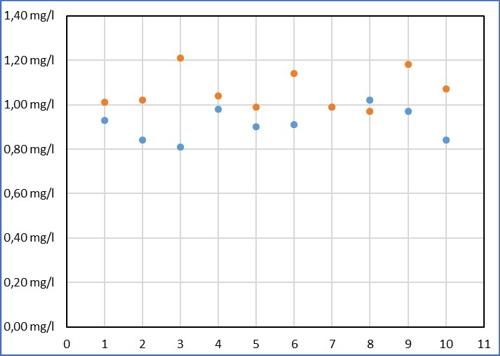 Kalibrieren Diagramm 02