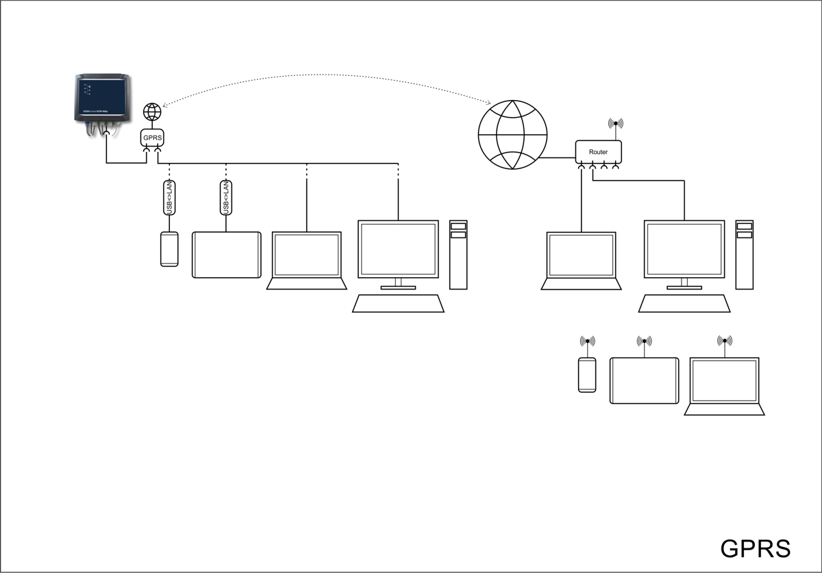 Verbindungen ins WWW DCW400ip GPRS 1200