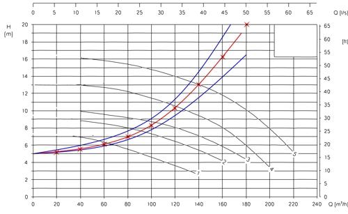 Beckenhydraulik Skizze 01 Pumpen und Rohrkennlinien