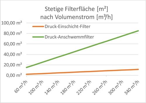 Anschwemmfilter Diagramm 1 stetige Filterfläche