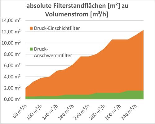 Anschwemmfilter Diagramm 2 absolute Filterstandfläche