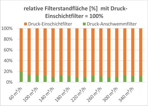 Anschwemmfilter Diagramm 3 relative Filterstandfläche